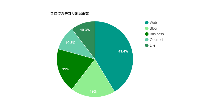 色変更後の円グラフ